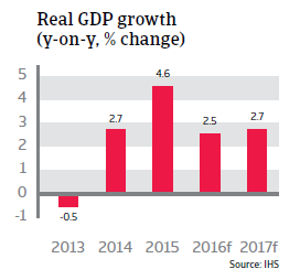 2016_CR_Czech_Republic_Real_GDP_growth