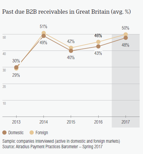 Past due B2B receivables in Great Britain