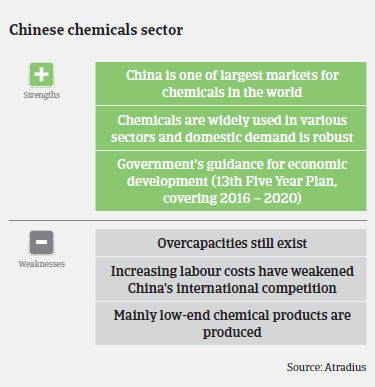 chemicals industry overview China