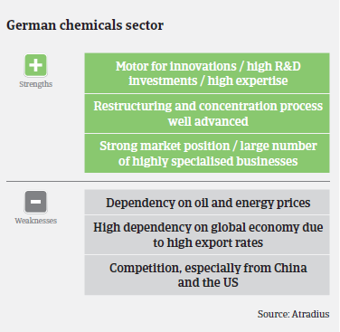 chemicals industry overview Germany