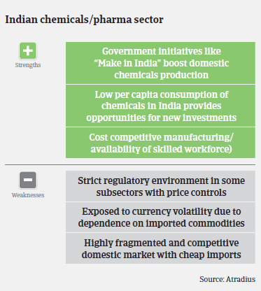 chemicals industry overview India