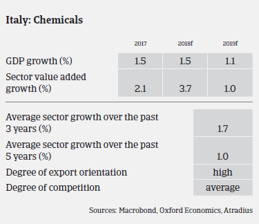 chemicals industry overview Italy