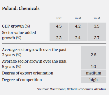 chemicals industry overview Poland