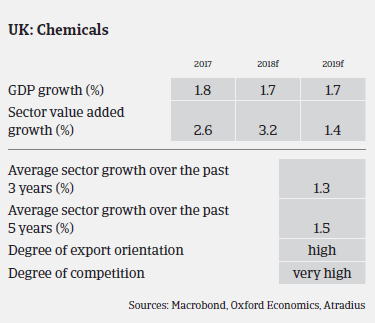 chemicals industry overview UK