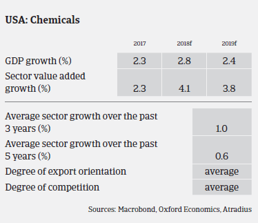 chemicals industry overview US