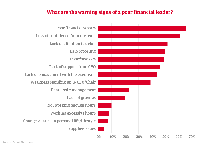 Poor financial leader