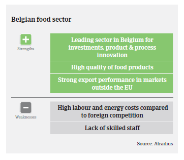 Strenghts and weaknesses belgium food market monitor