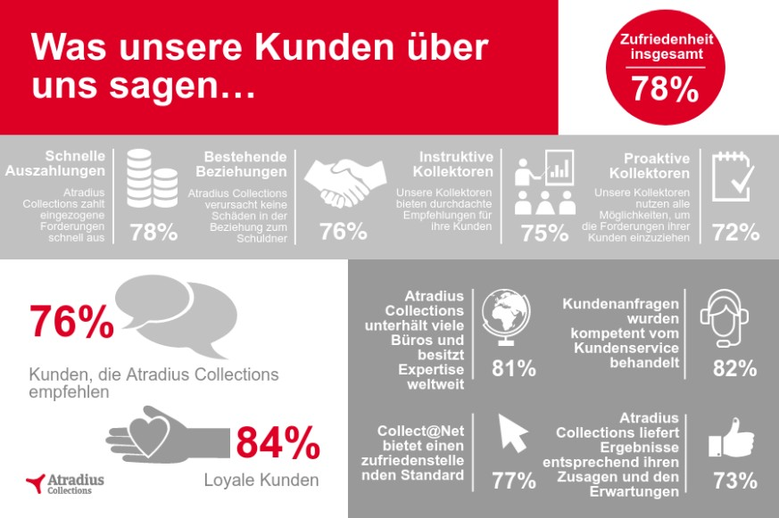 Customer Satisfaction Survey 2016 de