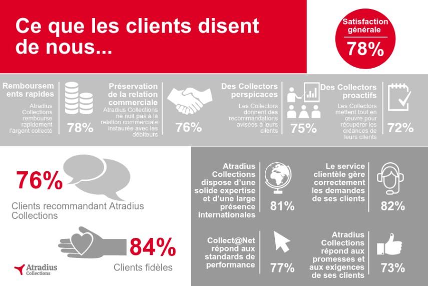 Customer Satisfaction Survey 2016 fr
