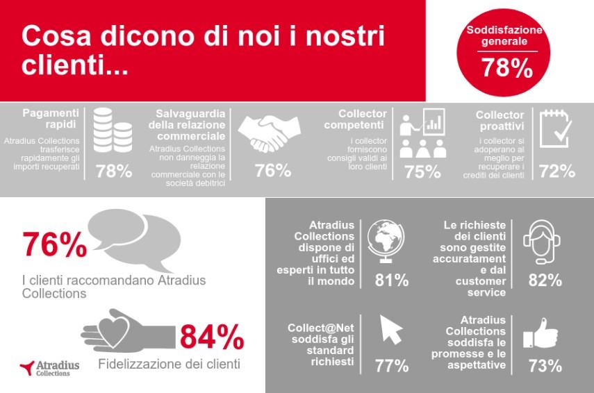 Customer Satisfaction Survey 2016 it