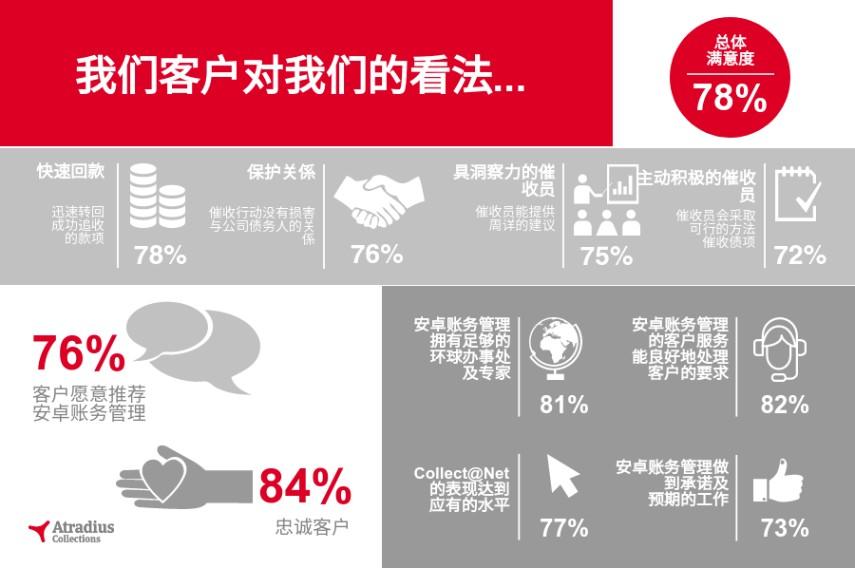 Customer Satisfaction Survey 2016