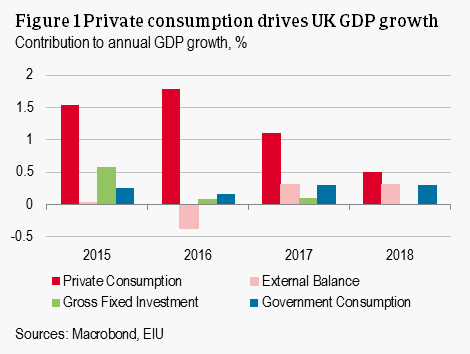 Private consumption drives UK GDP growth