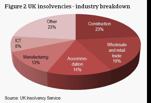 UK insolvencies 2016 - industry breakdown