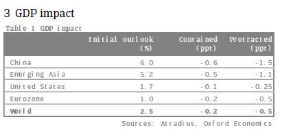 coronavirus GDP IMPACT