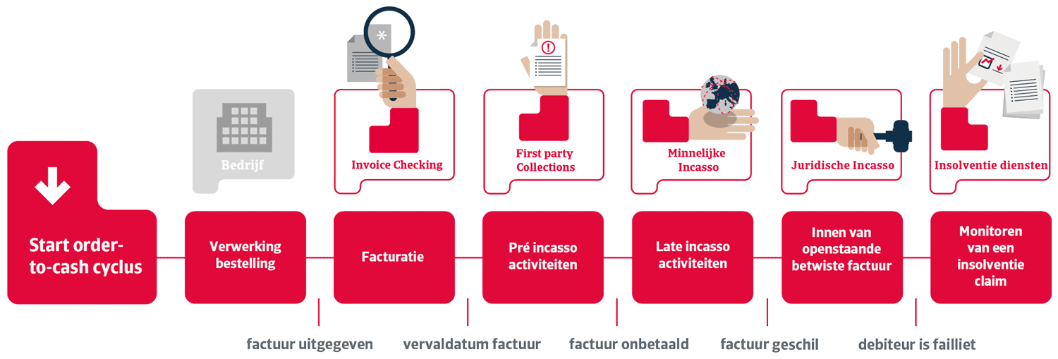 NL Order-to-cash debt collections