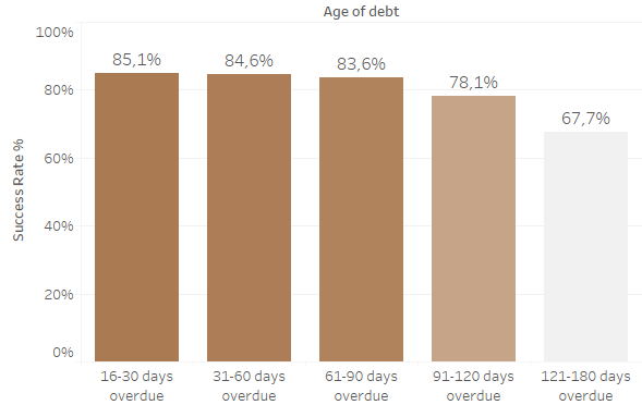 age of debt and success rates in UK